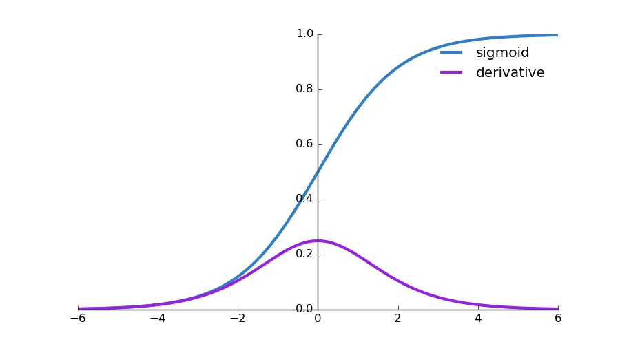 Image of Sigmoid and Derivative curves