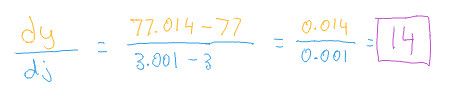 Image of naive derivative calculation