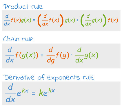 Image of useful calculus rules