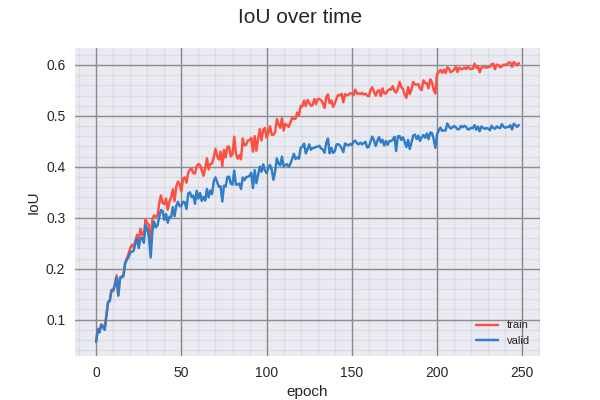 Image of iou over time